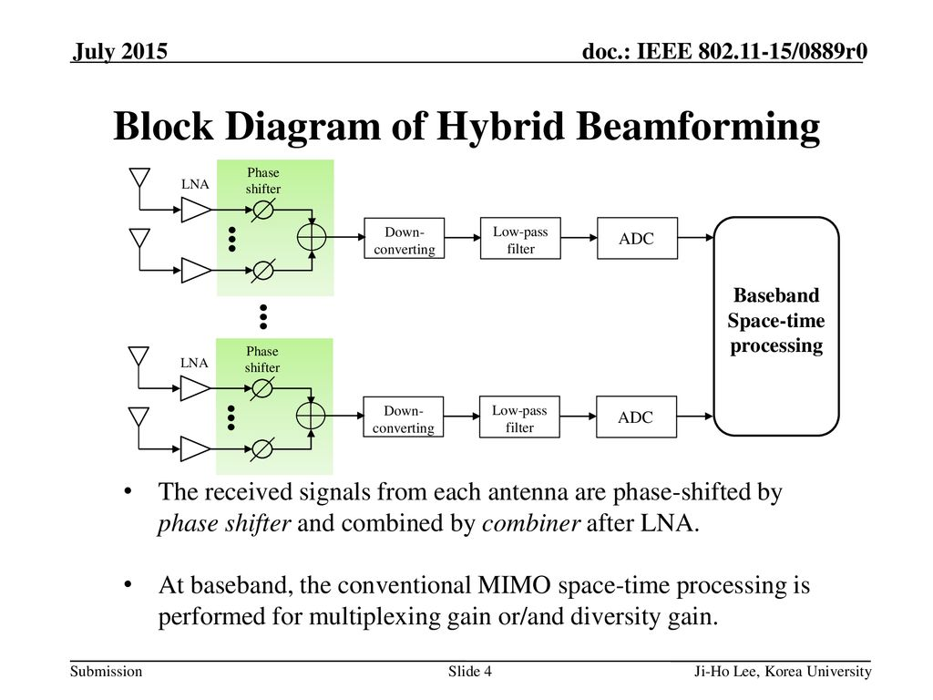 Effective Noise Figure in Hybrid BF system - ppt download