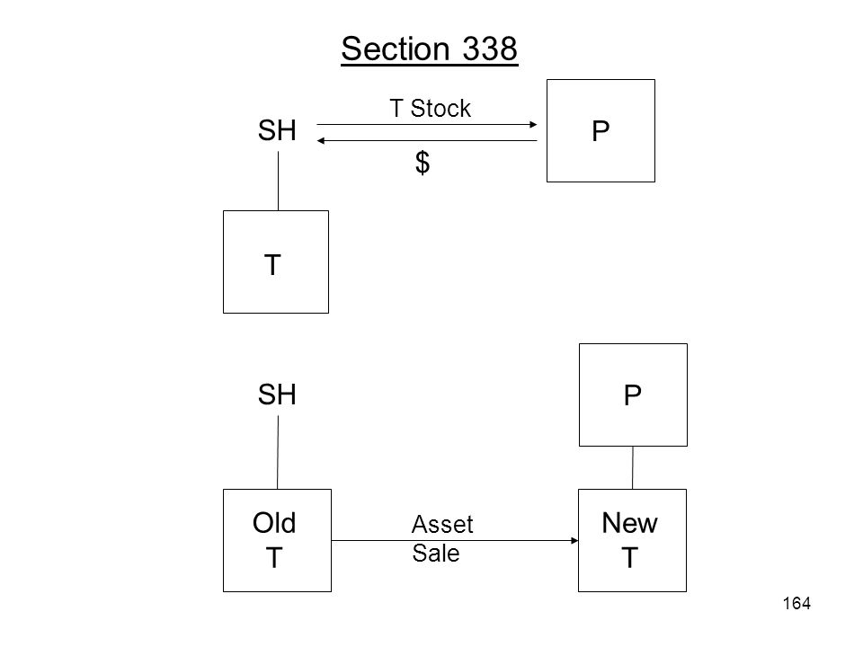 Section 338 P T Stock SH $ T P SH Old T Asset Sale New T