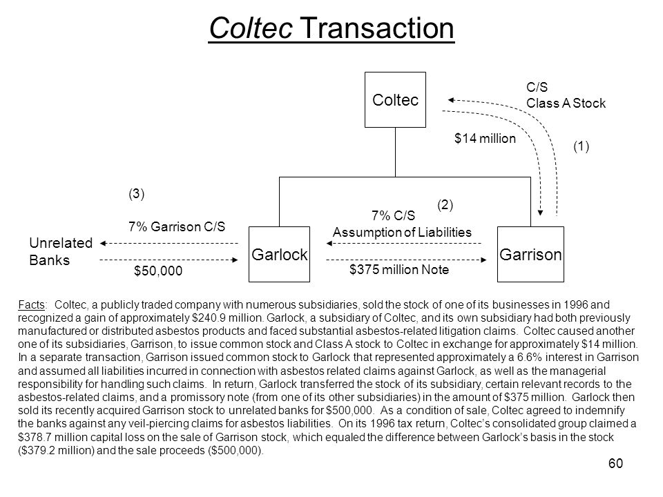 Coltec Transaction Coltec Garlock Garrison Unrelated Banks C/S