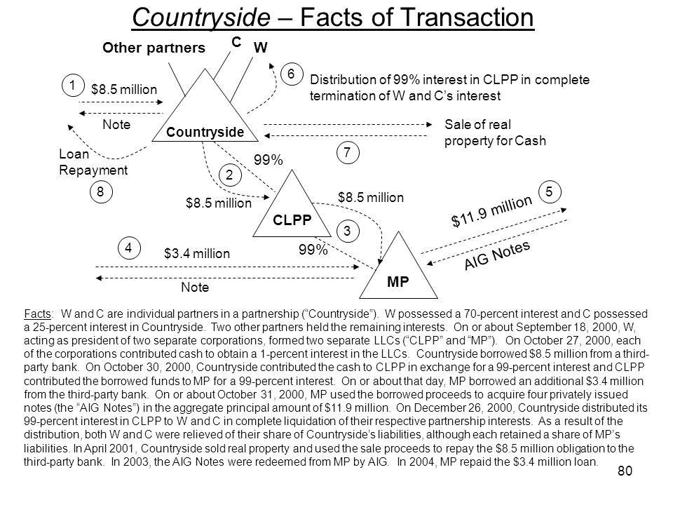Countryside – Facts of Transaction