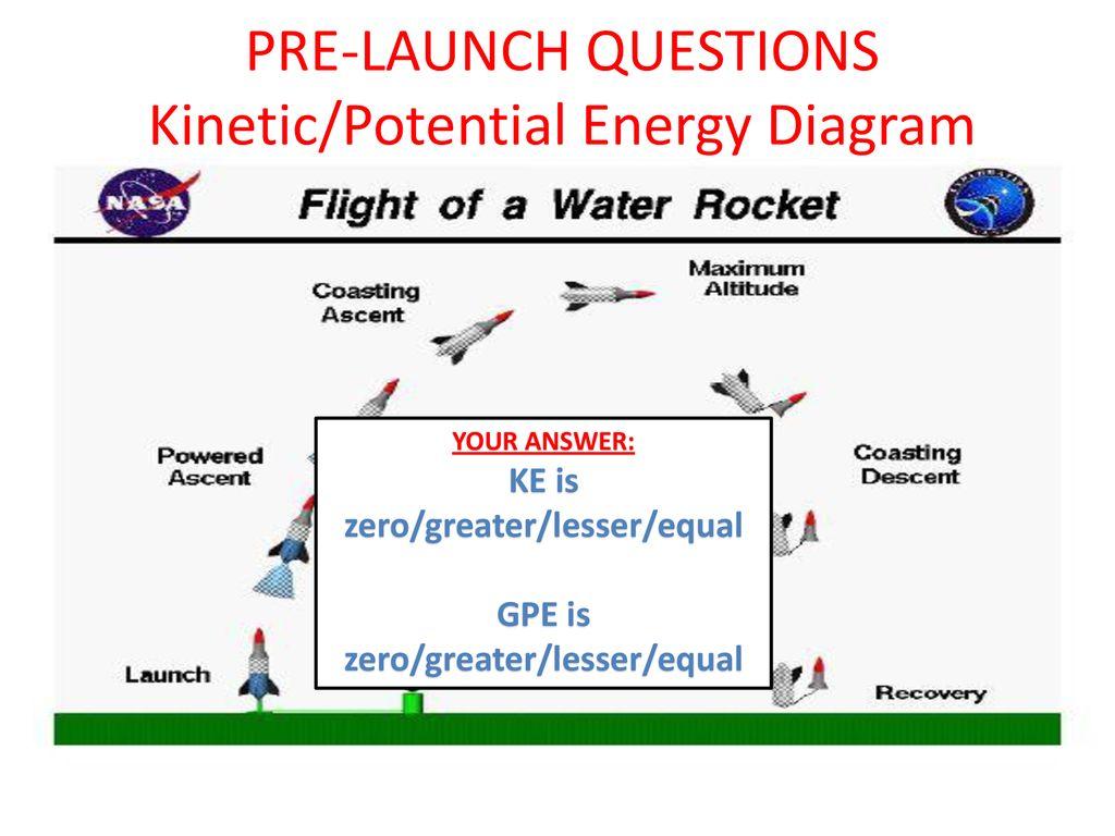 Rocket Launch Diagram - Schematics Online on