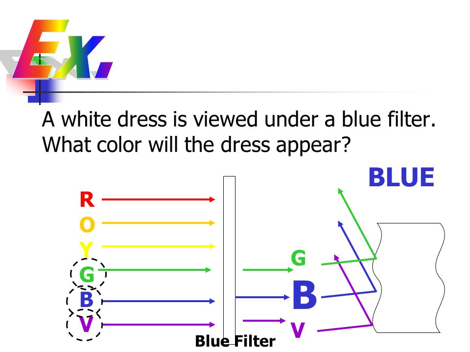 Ex. A white dress is viewed under a blue filter. What color will the dress appear BLUE. ROYGBV.