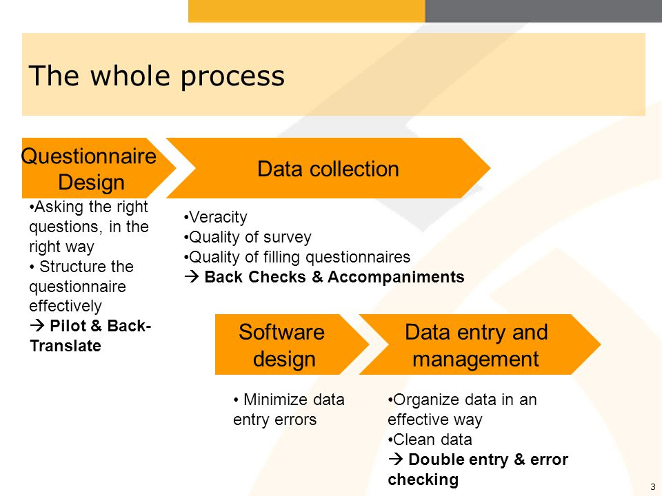 The whole process Questionnaire Design Data collection Software design