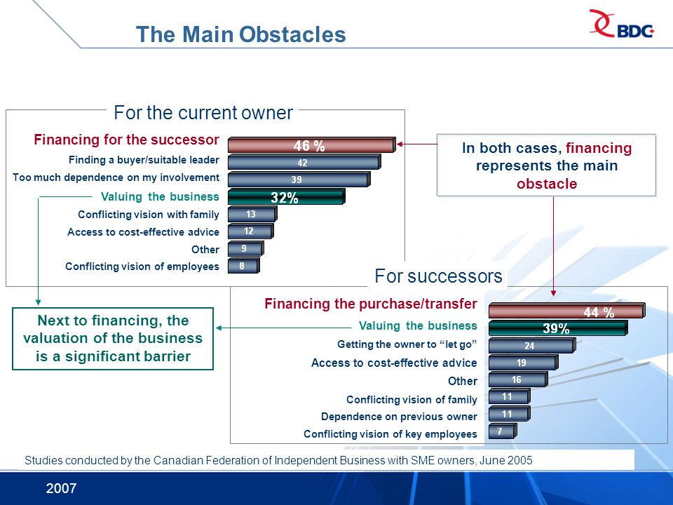 In both cases, financing represents the main obstacle