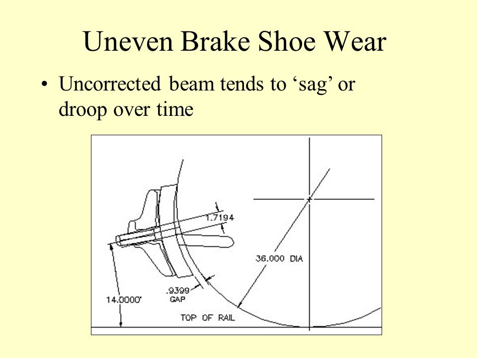 Uneven Brake Shoe Wear Uncorrected beam tends to 'sag' or droop over time