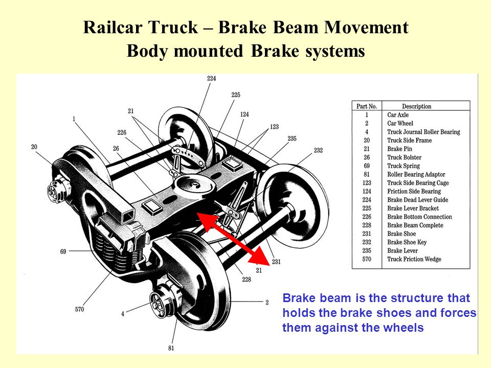 Railcar Truck – Brake Beam Movement Body mounted Brake systems