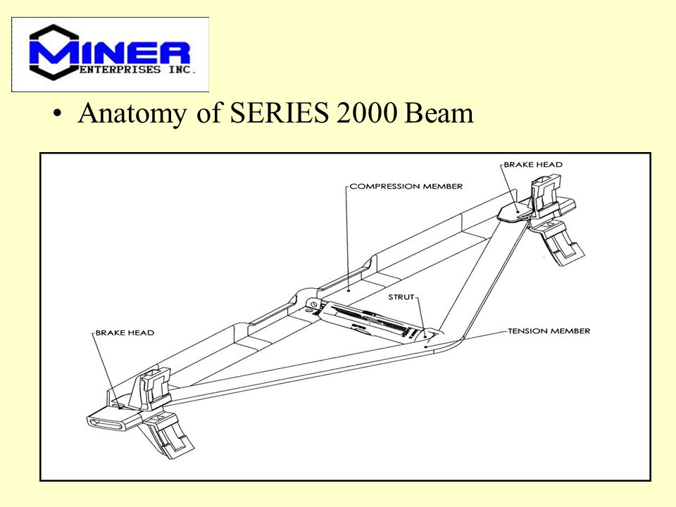 Anatomy of SERIES 2000 Beam