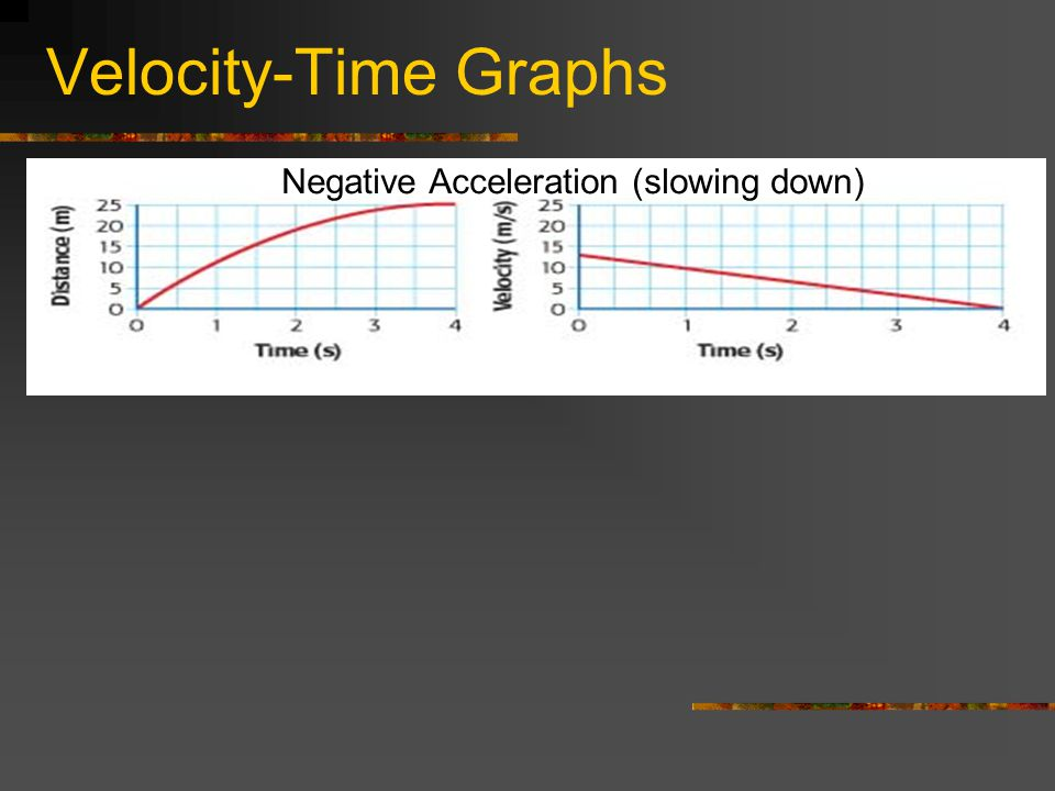 Velocity-Time Graphs Negative Acceleration (slowing down)