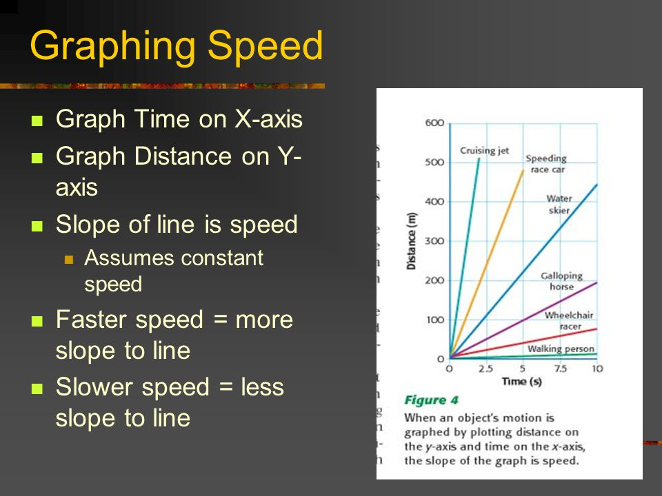 Graphing Speed Graph Time on X-axis Graph Distance on Y-axis
