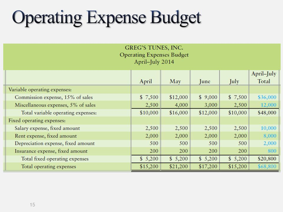 the master budget and responsibility accounting ppt download