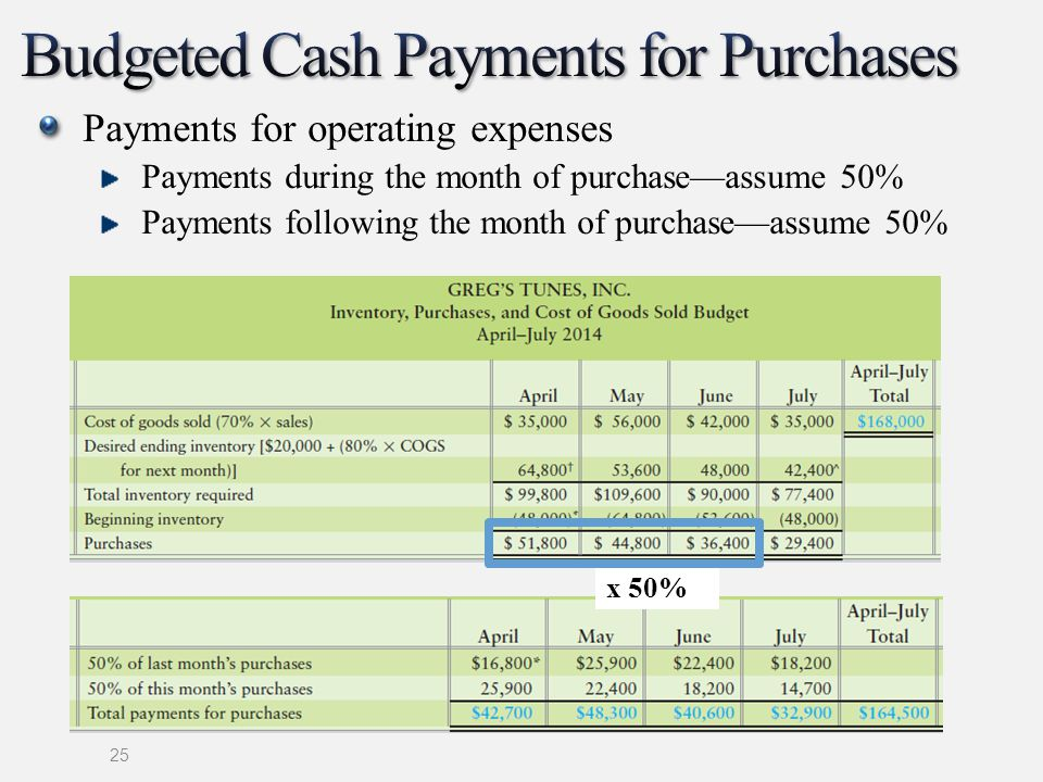 Budgeted Cash Payments for Purchases