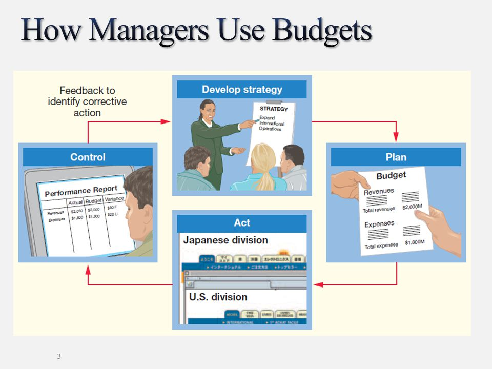 How Managers Use Budgets