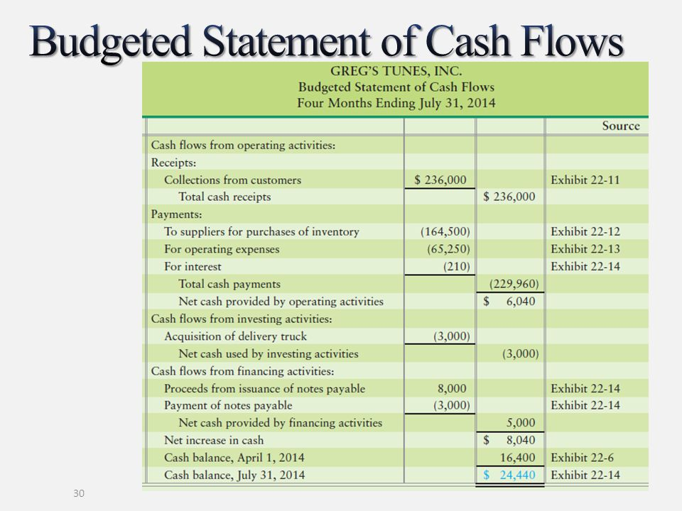 Budgeted Statement of Cash Flows