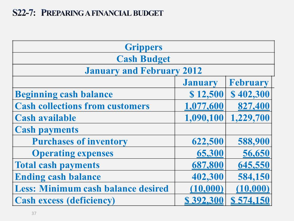 S22-7: Preparing a financial budget