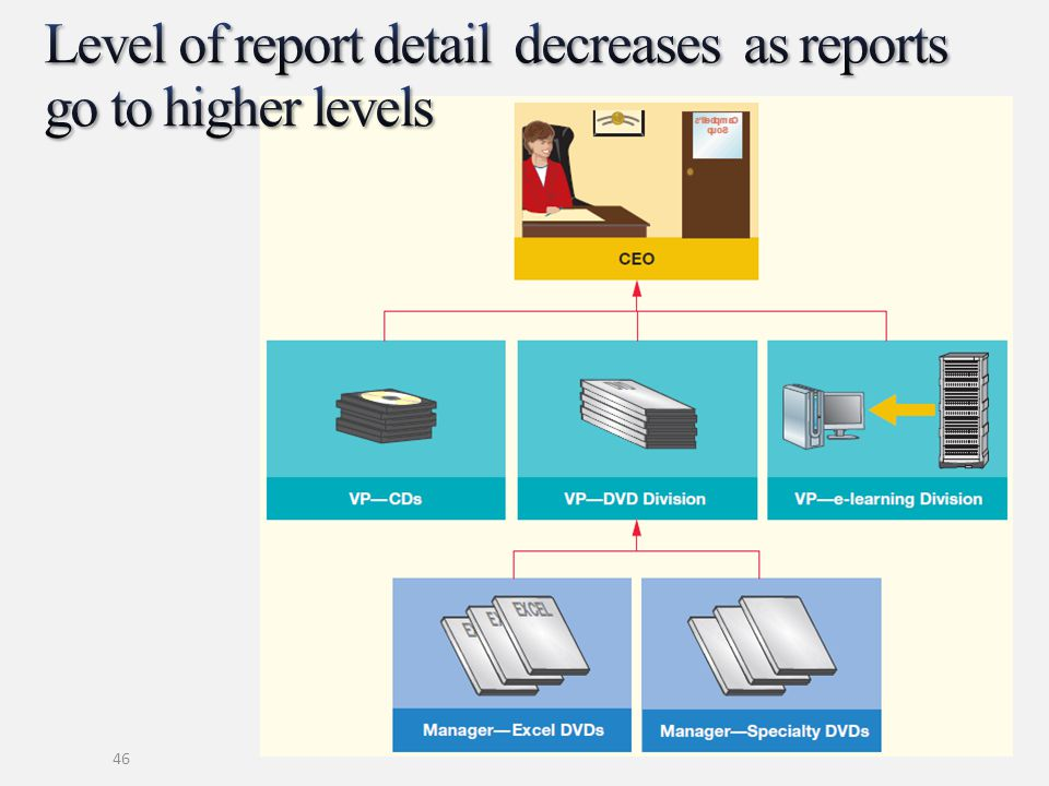 Level of report detail decreases as reports go to higher levels