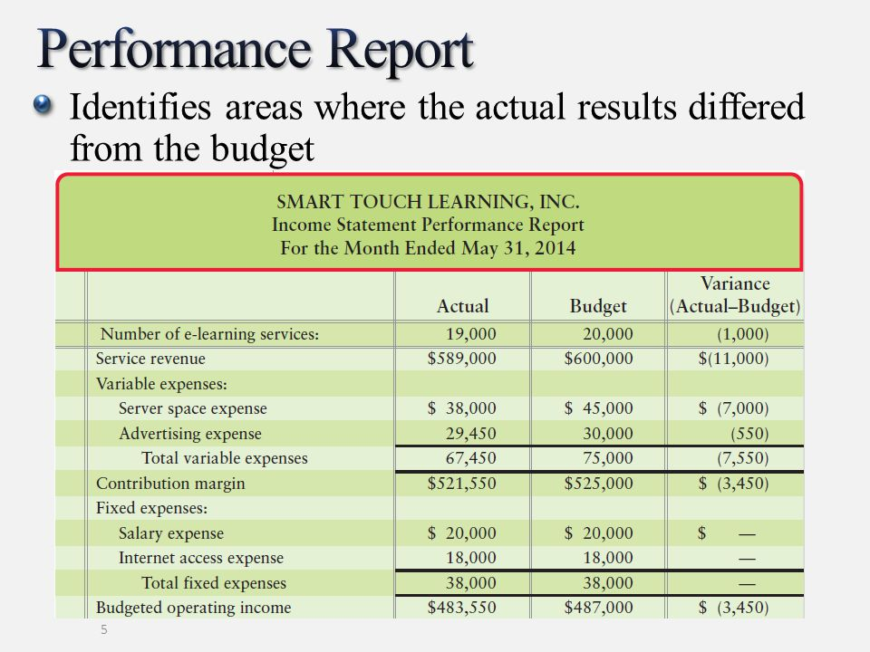 Performance Report Identifies areas where the actual results differed from the budget.