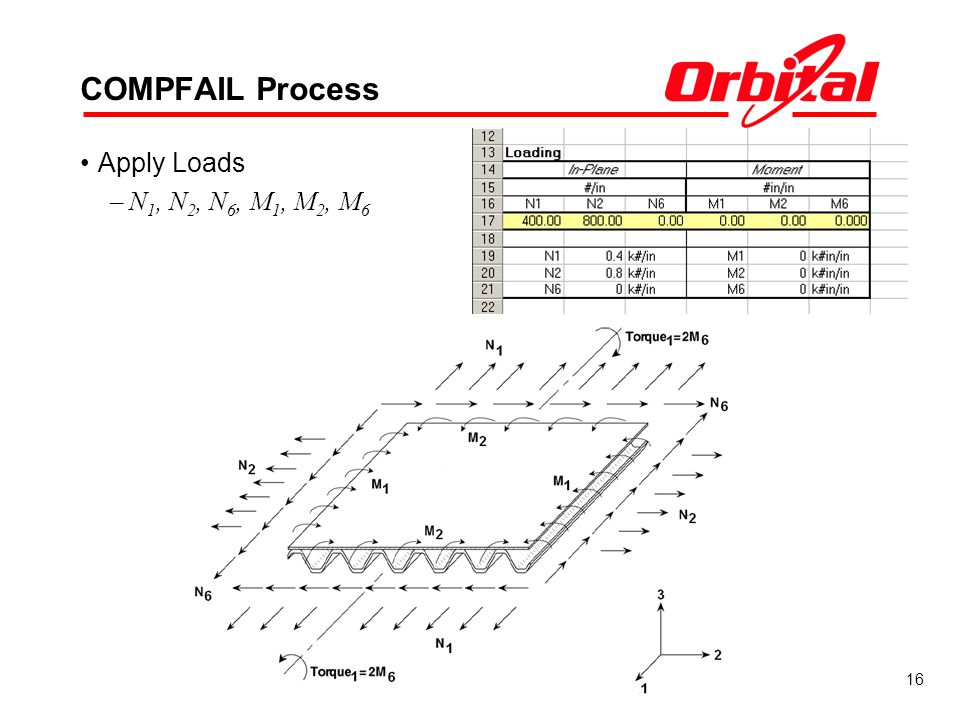 COMPFAIL Process Apply Loads N1, N2, N6, M1, M2, M6