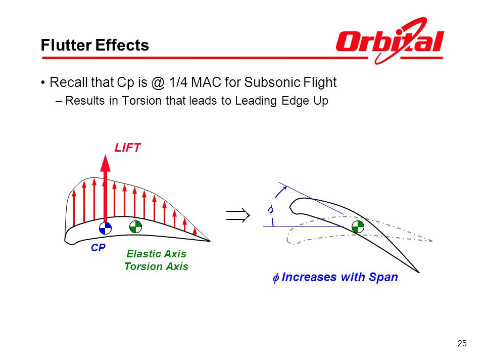 Flutter Effects Recall that Cp is @ 1/4 MAC for Subsonic Flight