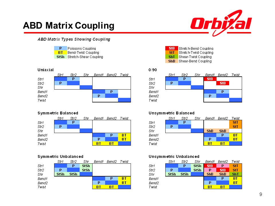 ABD Matrix Coupling