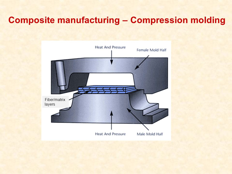 Composite manufacturing – Compression molding