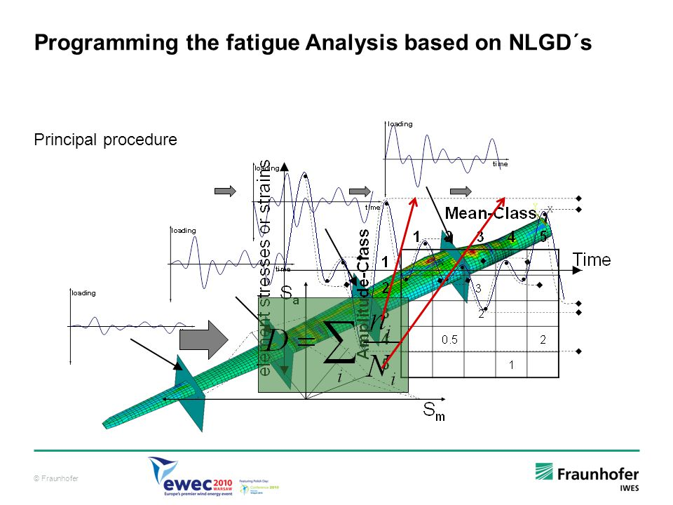 Programming the fatigue Analysis based on NLGD´s