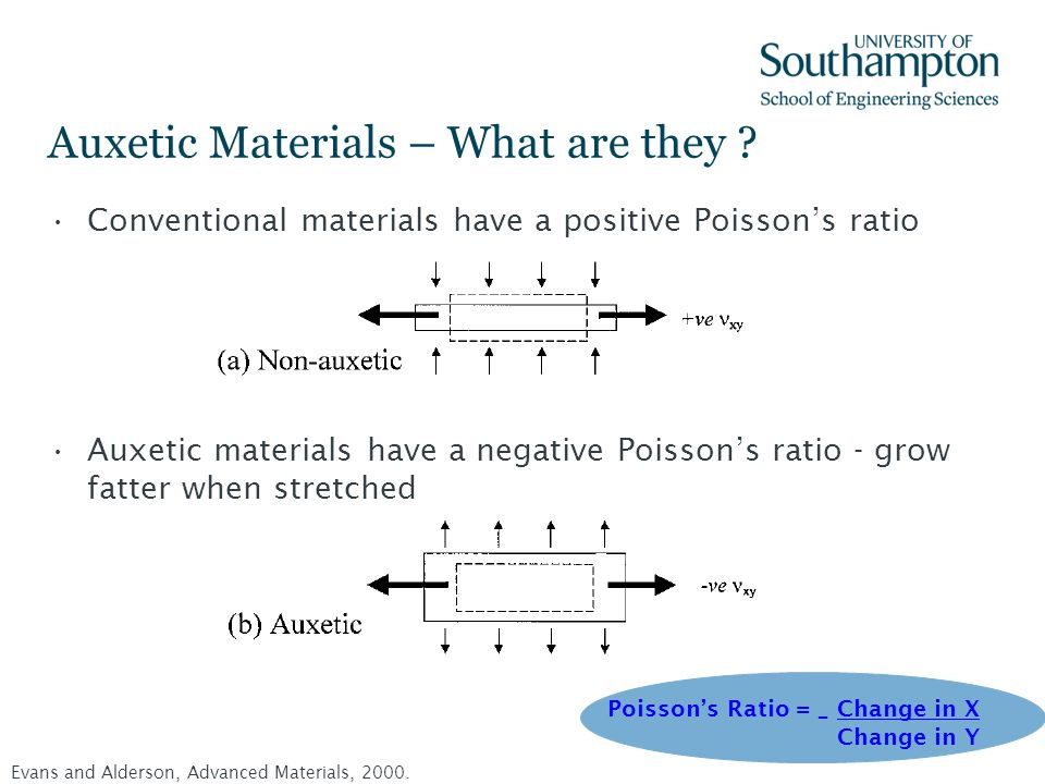 Auxetic Materials – What are they