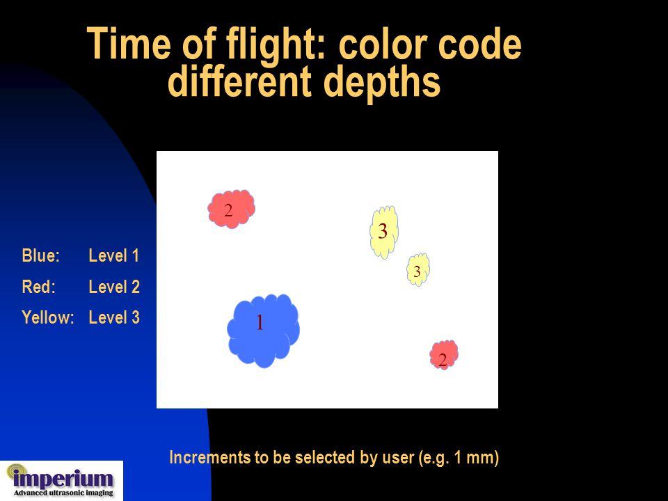 Time of flight: color code different depths