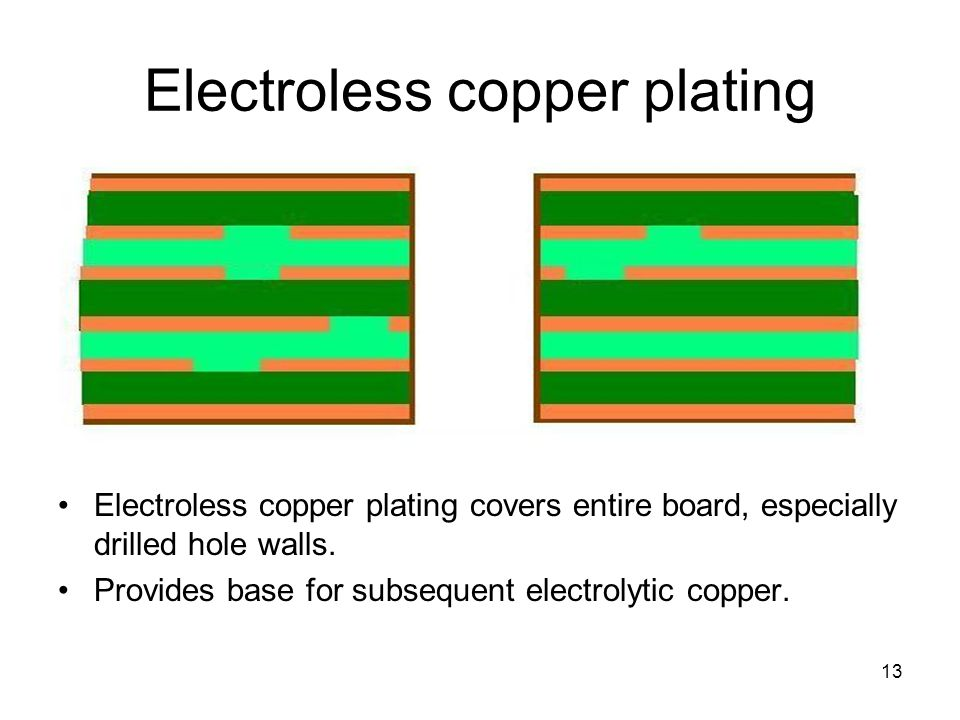 Electroless copper plating