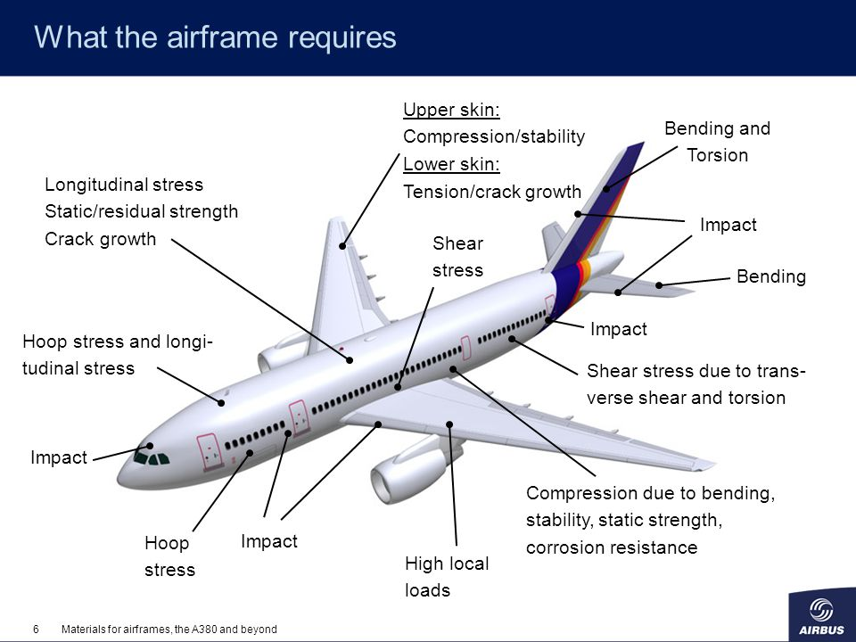 Materials for airframes, the A380 and beyond - ppt video online download