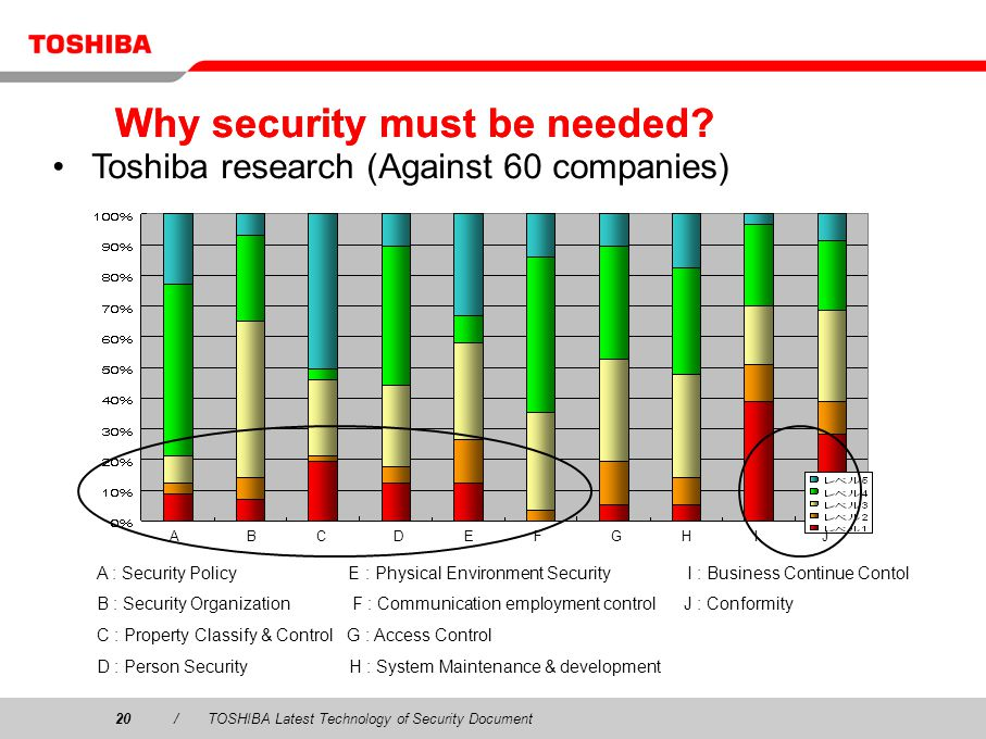 Why security must be needed