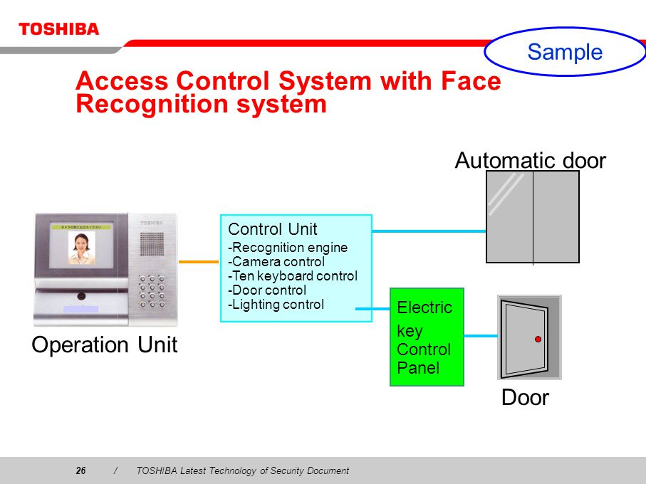Access Control System with Face Recognition system
