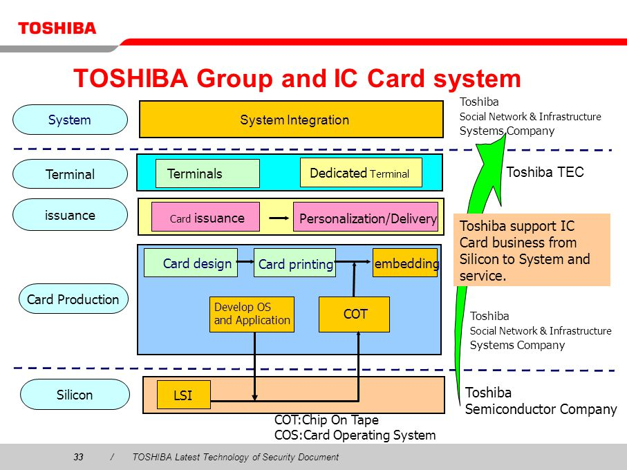 TOSHIBA Group and IC Card system