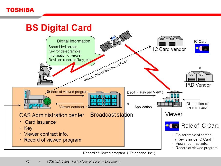 BS Digital Card CAS Administration center Broadcast station Viewer