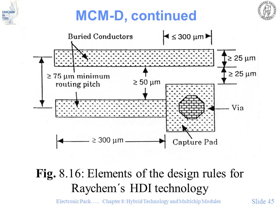 MCM-D, continued Fig. 8.16: Elements of the design rules for Raychem´s HDI technology.