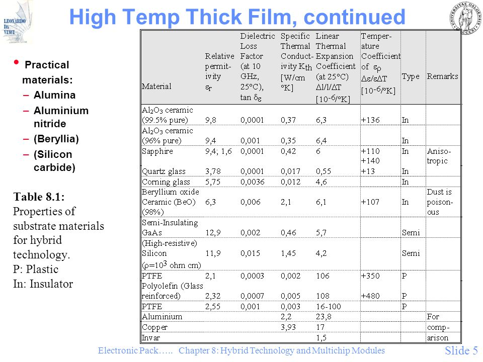 High Temp Thick Film, continued