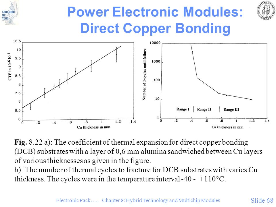 Power Electronic Modules: Direct Copper Bonding