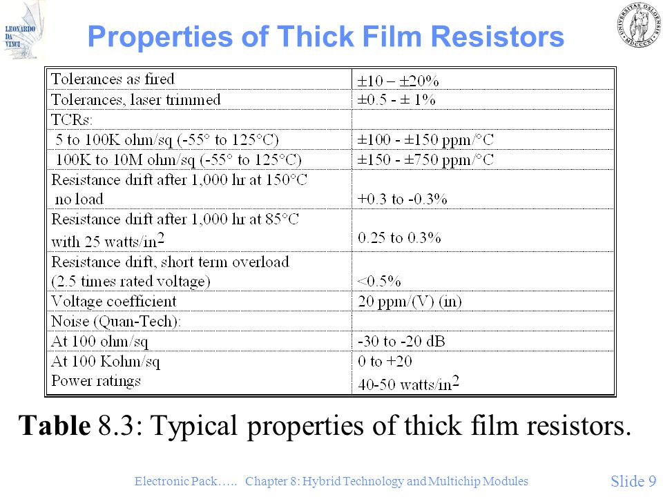 Properties of Thick Film Resistors