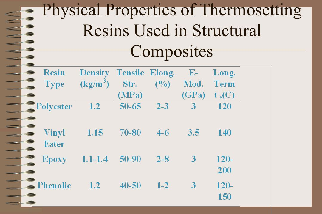 Physical Properties of Thermosetting Resins Used in Structural Composites
