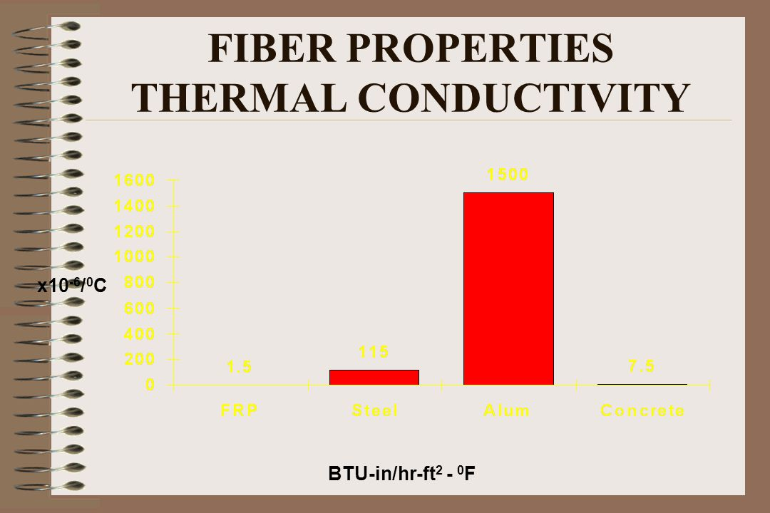 FIBER PROPERTIES THERMAL CONDUCTIVITY