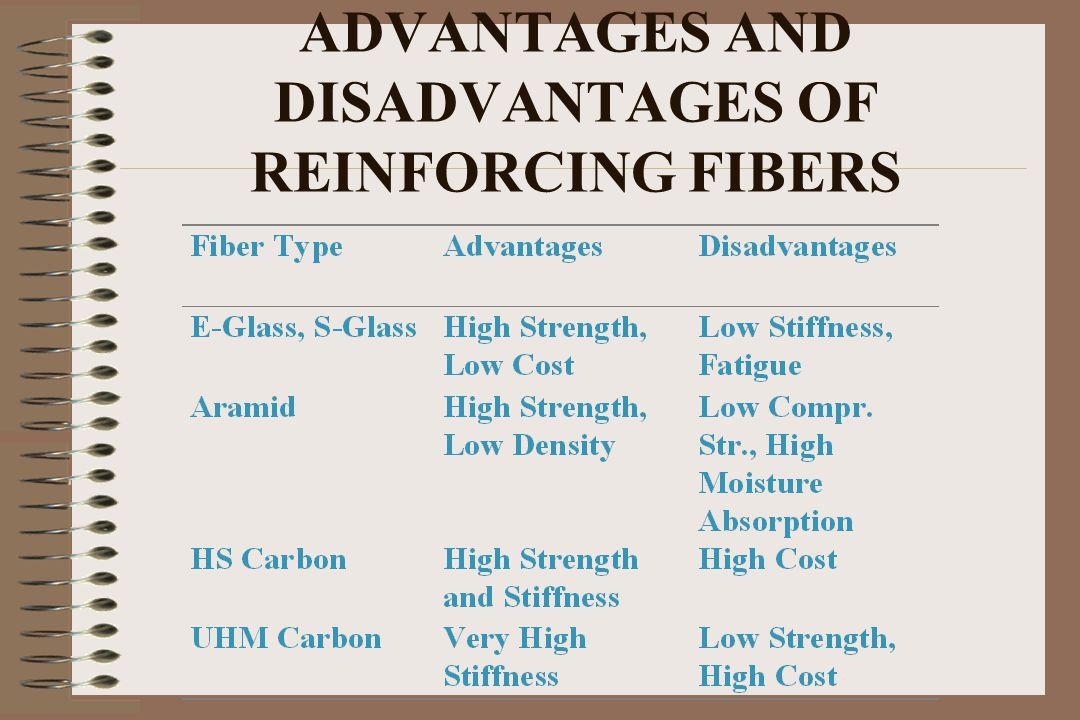 ADVANTAGES AND DISADVANTAGES OF REINFORCING FIBERS