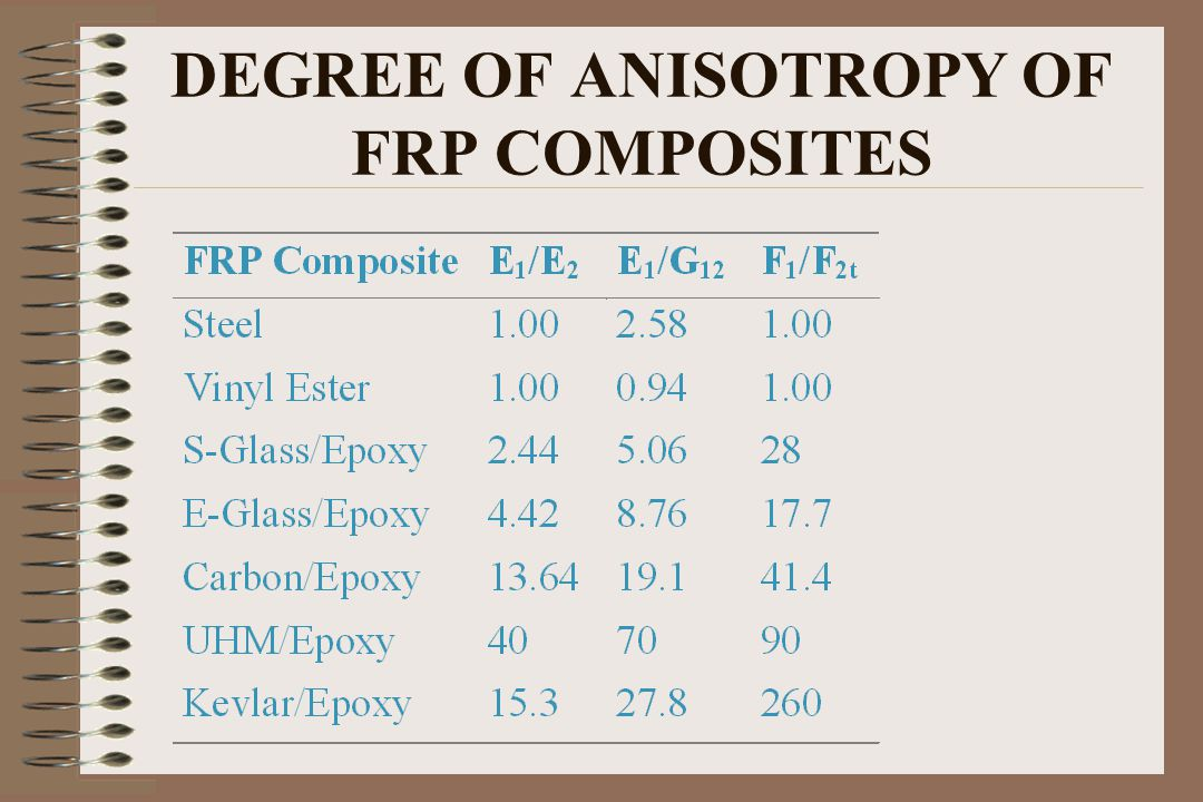 DEGREE OF ANISOTROPY OF FRP COMPOSITES