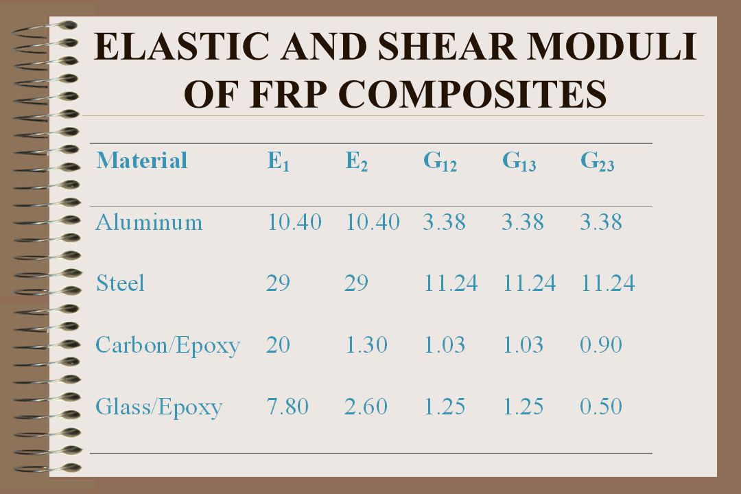 ELASTIC AND SHEAR MODULI OF FRP COMPOSITES