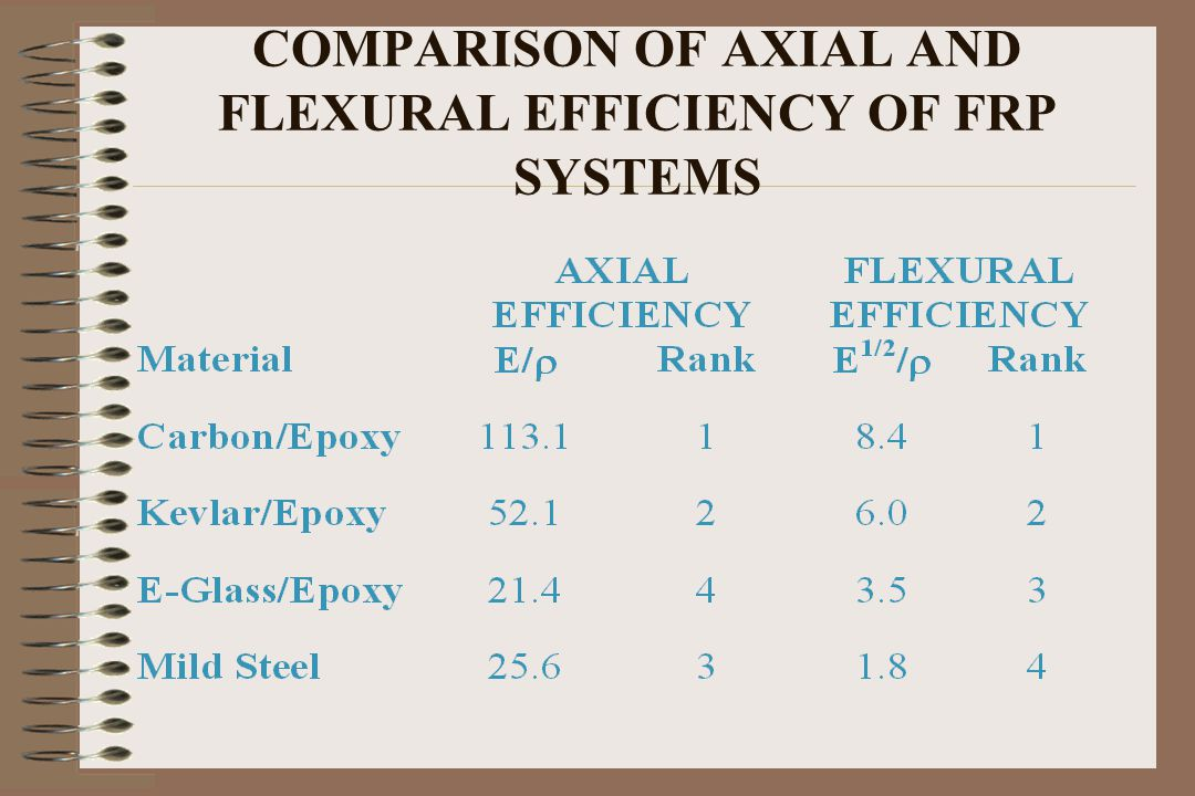 COMPARISON OF AXIAL AND FLEXURAL EFFICIENCY OF FRP SYSTEMS