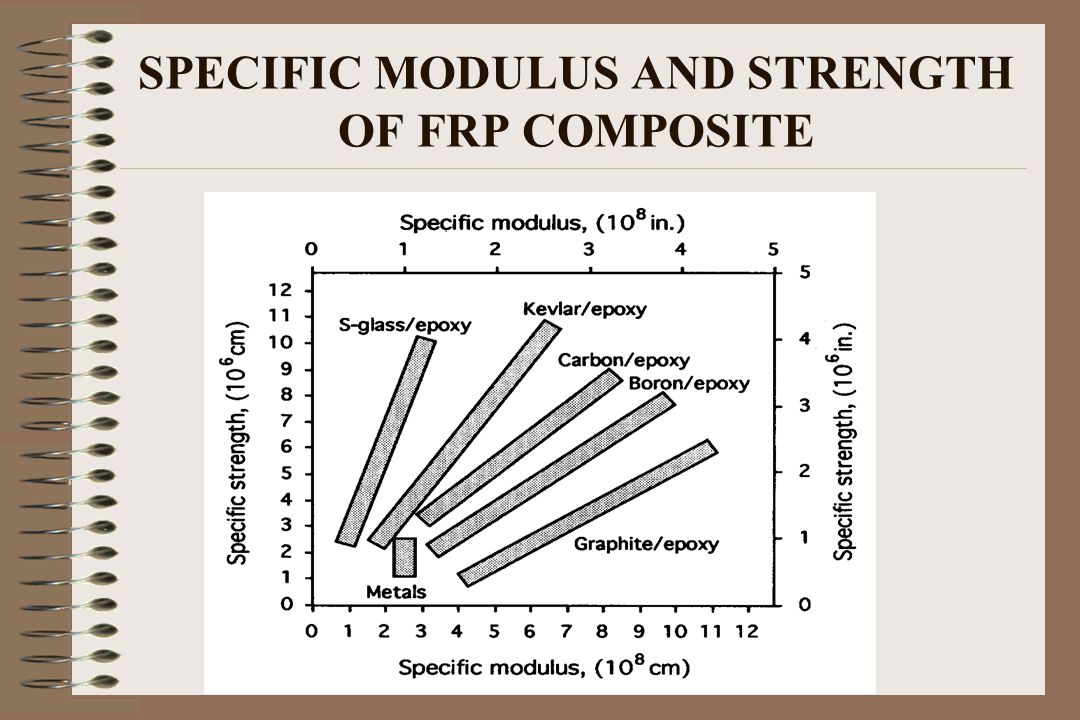 SPECIFIC MODULUS AND STRENGTH OF FRP COMPOSITE