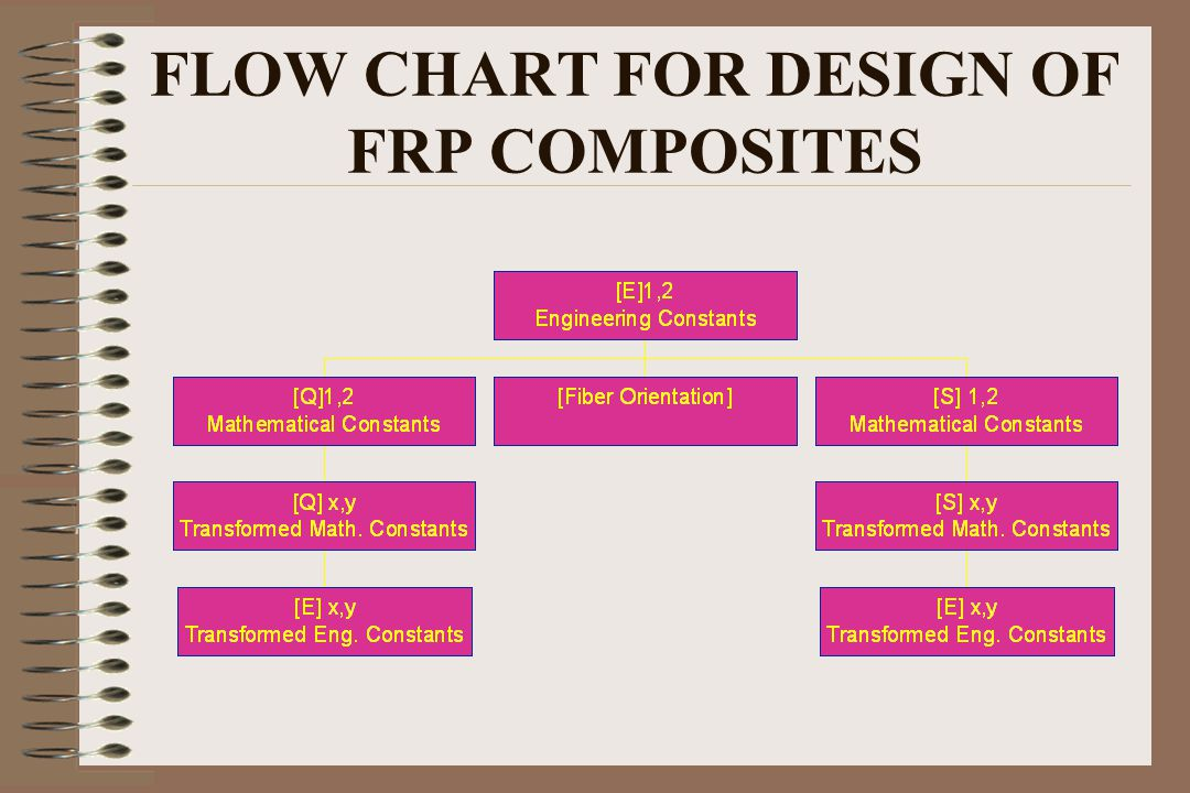 FLOW CHART FOR DESIGN OF FRP COMPOSITES