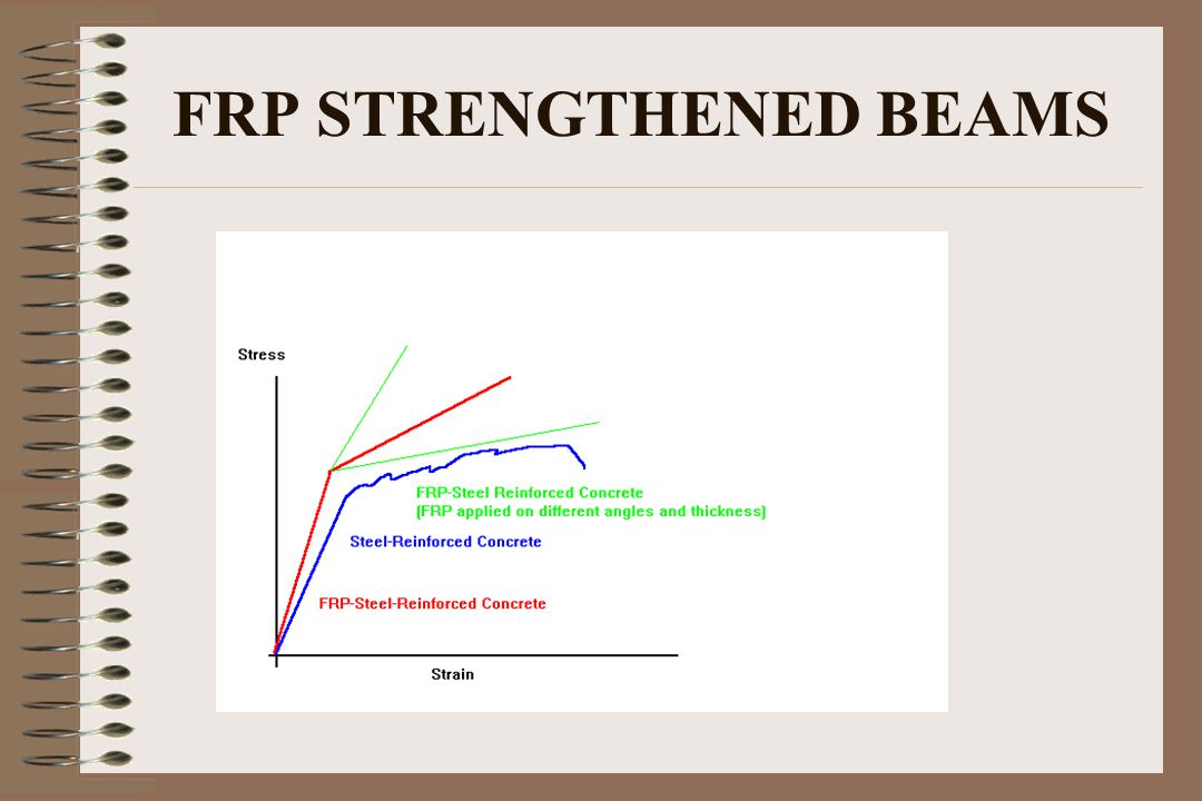 FRP STRENGTHENED BEAMS