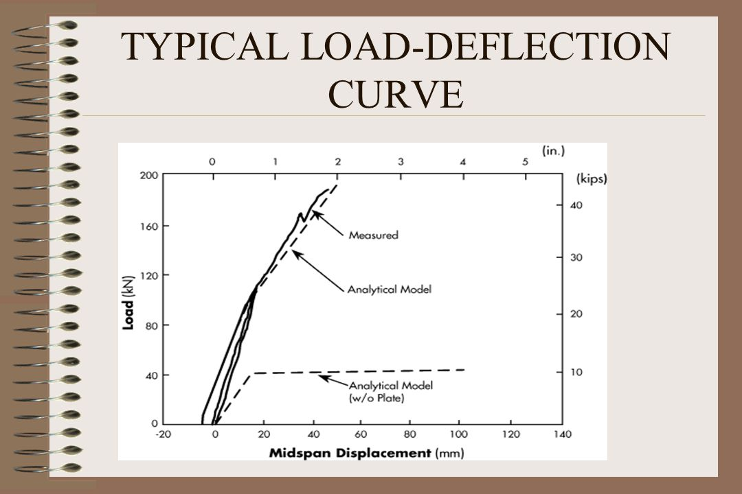 TYPICAL LOAD-DEFLECTION CURVE