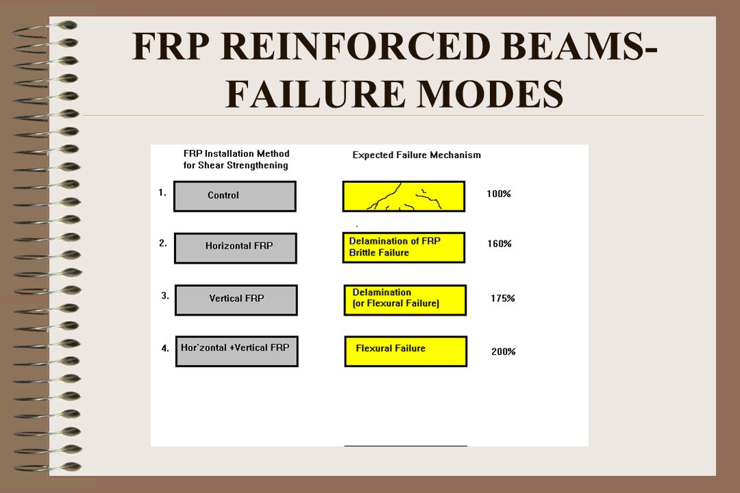 FRP REINFORCED BEAMS- FAILURE MODES