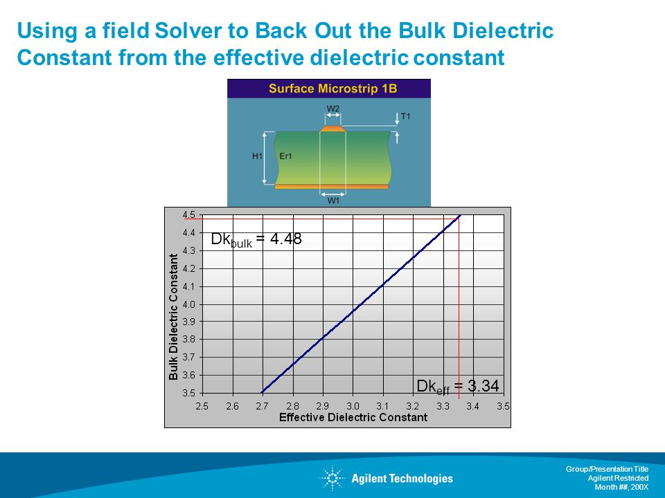 Using a field Solver to Back Out the Bulk Dielectric Constant from the effective dielectric constant