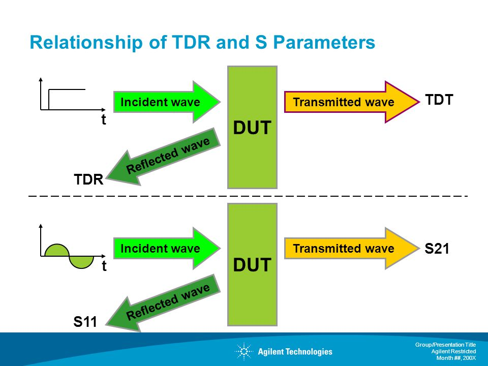 Relationship of TDR and S Parameters